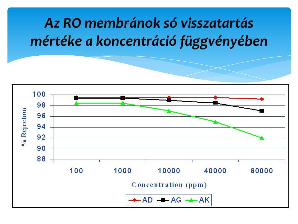 Az RO membránok só visszatartás mértéke a koncentráció függvényében