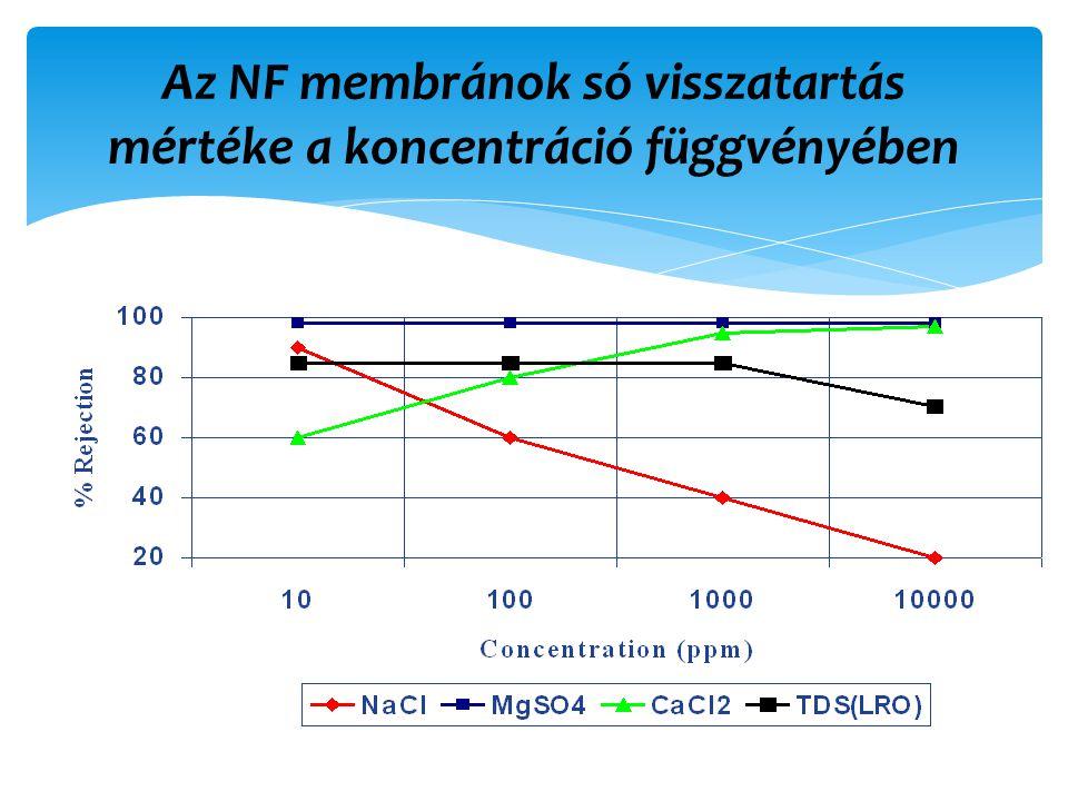 Az NF membránok só visszatartás mértéke a koncentráció függvényében