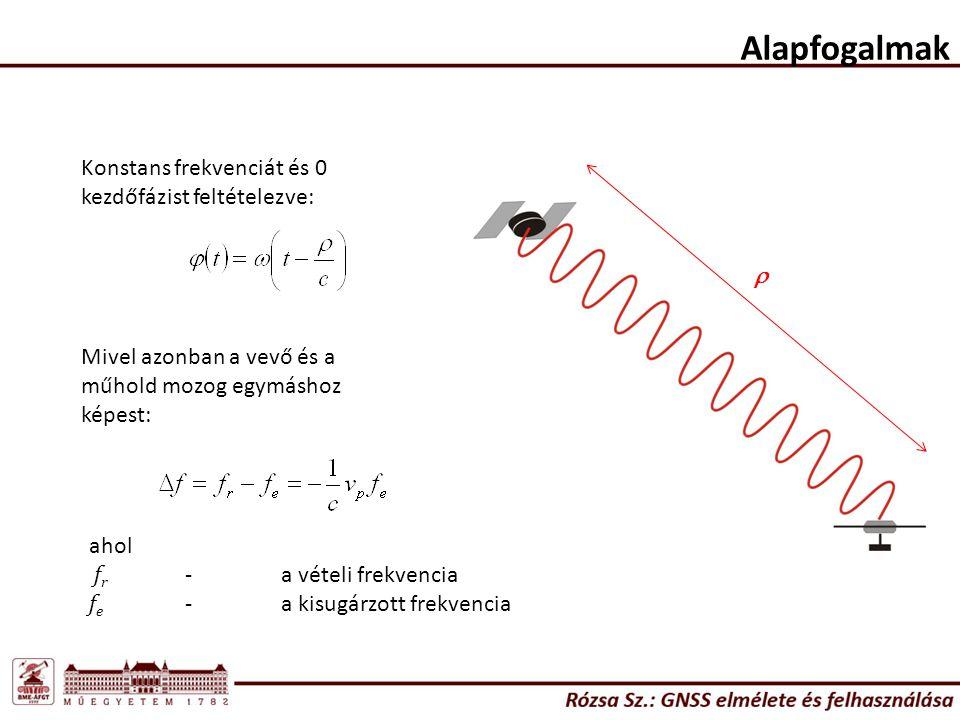 Alapfogalmak  Konstans frekvenciát és 0 kezdőfázist feltételezve: Mivel azonban a vevő és a műhold mozog egymáshoz képest: ahol f r -a vételi frekven