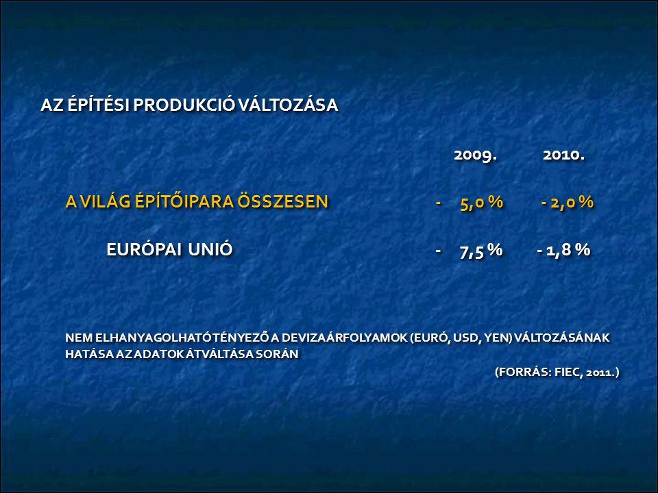 AZ ÉPĺTÉSI PRODUKCIÓ VÁLTOZÁSA 2009. 2010. 2009.