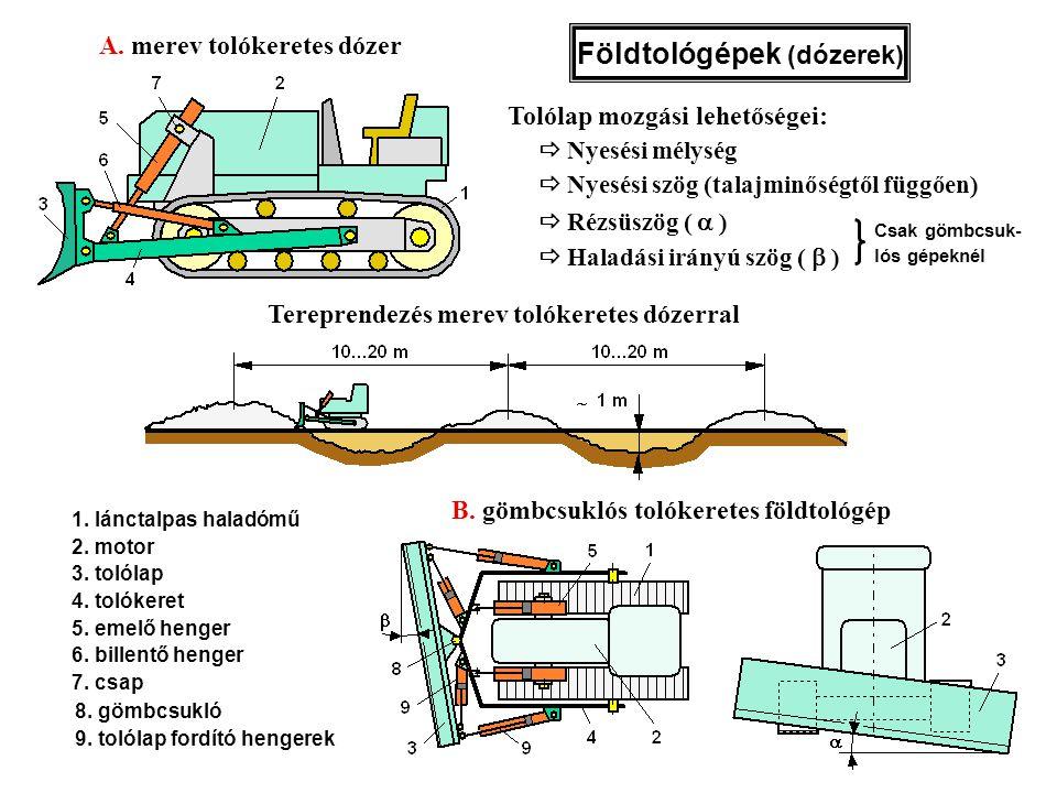 Földtológépek (dózerek) 1. lánctalpas haladómű 2. motor 3. tolólap 4. tolókeret 5. emelő henger 6. billentő henger 7. csap A. merev tolókeretes dózer