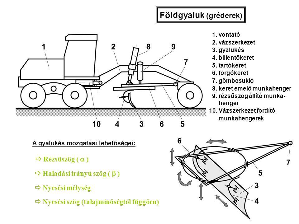 1. vontató 2. vázszerkezet 3. gyalukés 4. billentőkeret 5. tartókeret 6. forgókeret 7. gömbcsukló 8. keret emelő munkahenger 9. rézsűszög állító munka
