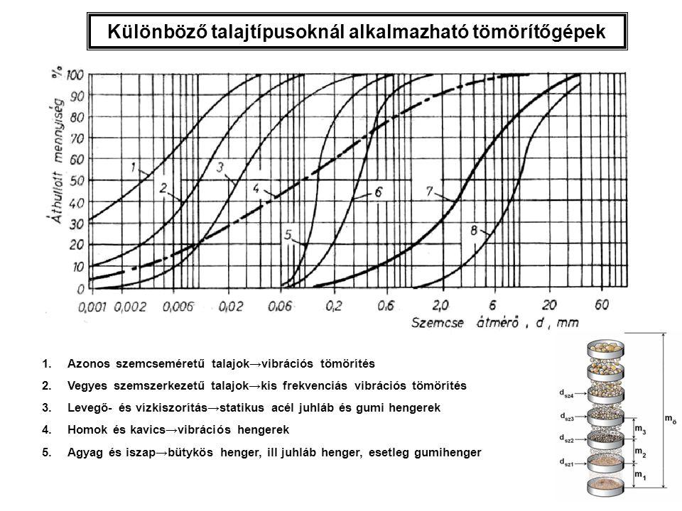 Különböző talajtípusoknál alkalmazható tömörítőgépek 1.Azonos szemcseméretű talajok→vibrációs tömörítés 2.Vegyes szemszerkezetű talajok→kis frekvenciá