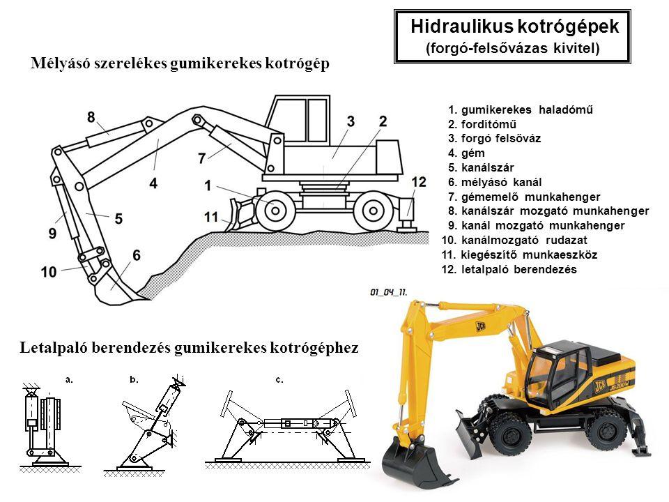 Hidraulikus kotrógépek (forgó-felsővázas kivitel) 1. gumikerekes haladómű 2. fordítómű 3. forgó felsőváz 4. gém 5. kanálszár 6. mélyásó kanál 7. gémem