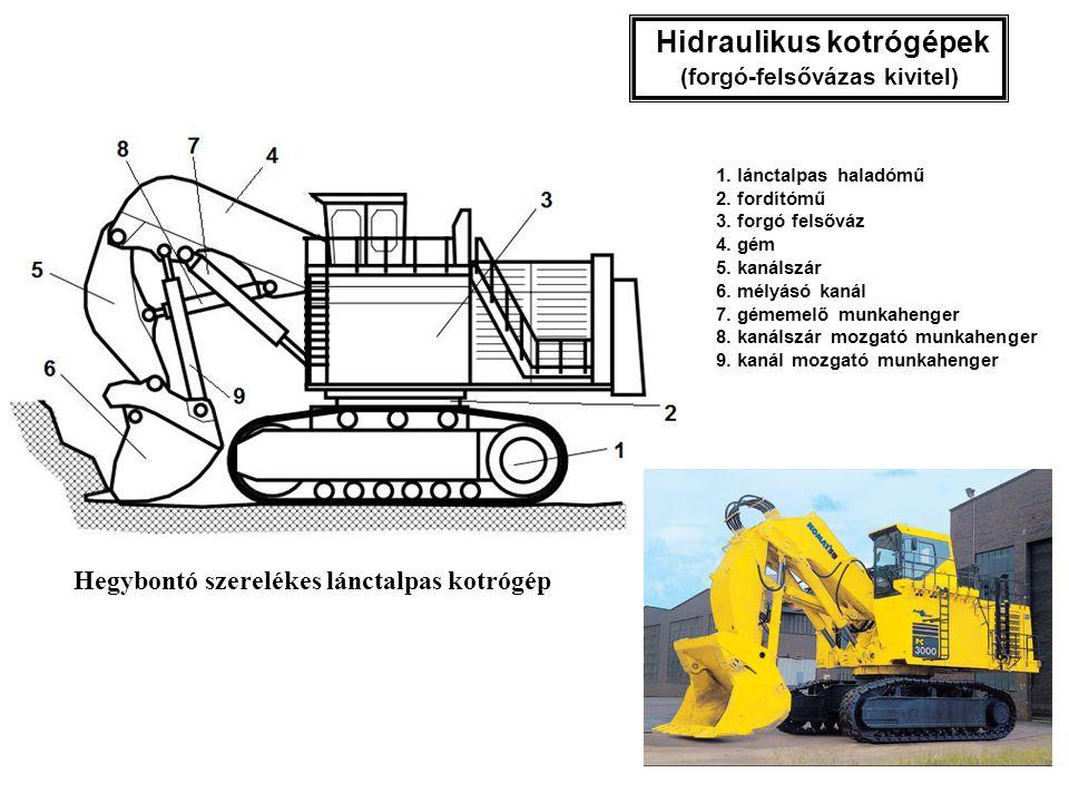 Mélyásókanál Markoló adapter Kotrógépekhez csatlakoztatható munkaszerelékek Továbbá: rakodókanál; felületi vibrátor; tömörítő henger; láncos, ill.