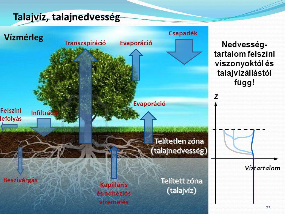 22 Telítetlen zóna (talajnedvesség) Transzspiráció Beszivárgás Infiltráció Evaporáció Csapadék Evaporáció Felszíni lefolyás Vízmérleg Telített zóna (t