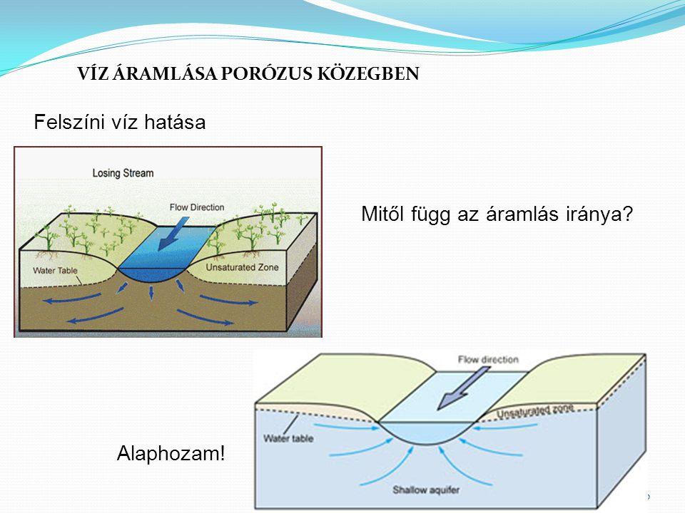 30 VÍZ ÁRAMLÁSA PORÓZUS KÖZEGBEN Felszíni víz hatása Mitől függ az áramlás iránya? Alaphozam!