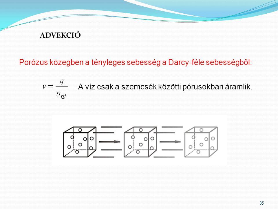 ADVEKCIÓ 35 Porózus közegben a tényleges sebesség a Darcy-féle sebességből: A víz csak a szemcsék közötti pórusokban áramlik.