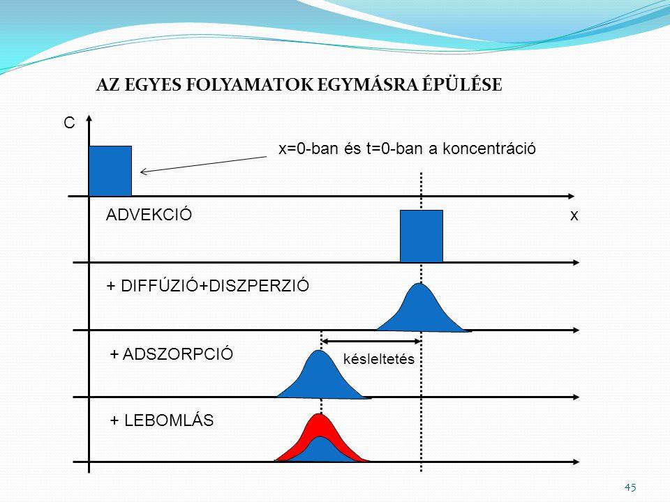 x C ADVEKCIÓ + DIFFÚZIÓ+DISZPERZIÓ + ADSZORPCIÓ késleltetés + LEBOMLÁS AZ EGYES FOLYAMATOK EGYMÁSRA ÉPÜLÉSE 45 x=0-ban és t=0-ban a koncentráció