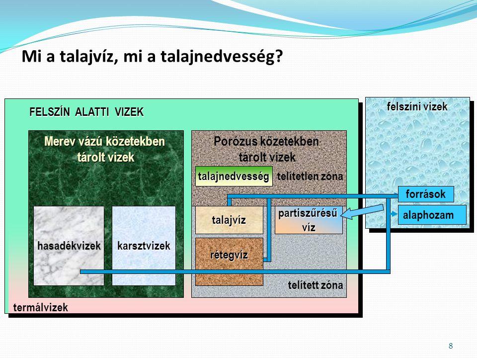 Magyarországon az ivóvízellátás 95 %-a felszín alatti vizekből történik Kb.