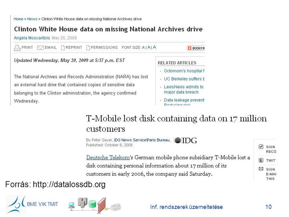 BME VIK TMIT Inf. rendszerek üzemeltetése10 Forrás: http://datalossdb.org