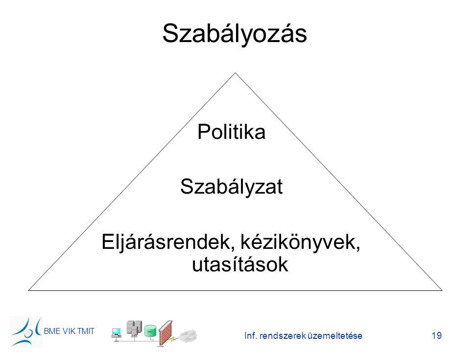BME VIK TMIT Inf. rendszerek üzemeltetése19 Szabályozás Politika Szabályzat Eljárásrendek, kézikönyvek, utasítások