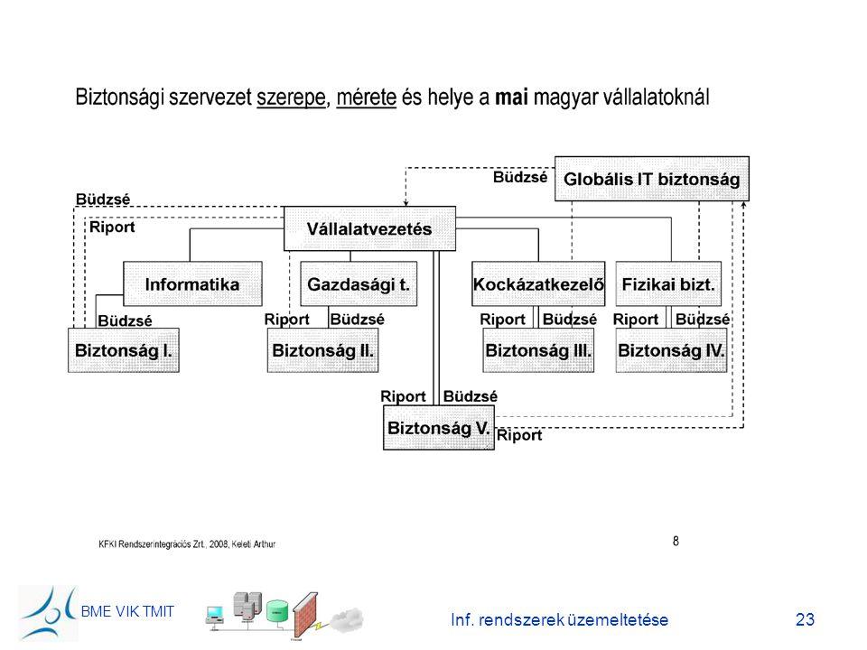 BME VIK TMIT Inf. rendszerek üzemeltetése23