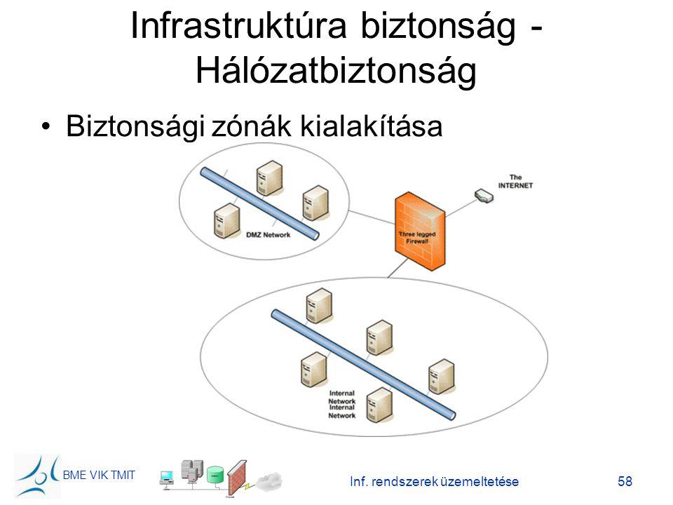 BME VIK TMIT Inf. rendszerek üzemeltetése58 Infrastruktúra biztonság - Hálózatbiztonság Biztonsági zónák kialakítása