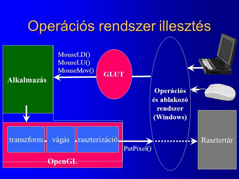 OpenGL Operációs rendszer illesztés transzform Rasztertár Operációs és ablakozó rendszer (Windows) vágás MouseLD() MouseLU() MouseMov() PutPixel() Alkalmazás raszterizáció GLUT