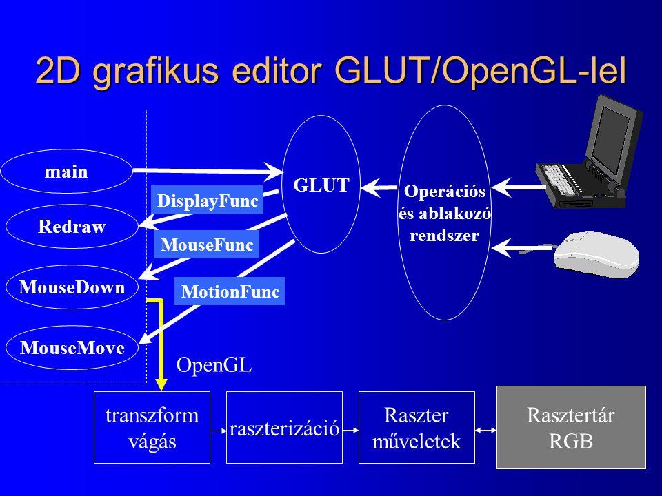 2D grafikus editor GLUT/OpenGL-lel transzform vágás raszterizáció Raszter műveletek Rasztertár RGB Operációs és ablakozó rendszer GLUT main Redraw MouseDown MouseMove DisplayFunc MouseFunc MotionFunc OpenGL