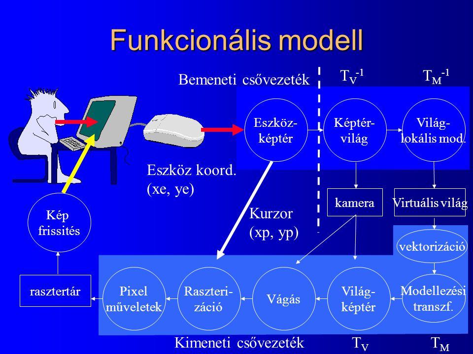 OpenGL szintaxis glVertex3dv( … ) Paraméterszám 2 - (x, y) 3 - (x, y, z), (R, G, B) 4 - (x, y, z, h) (R, G, B, A) Adattípus b - byte ub - unsigned byte s - short i - int f - float d - double Vektor vagy skalár v - vektor - skalár gl könyvtár része