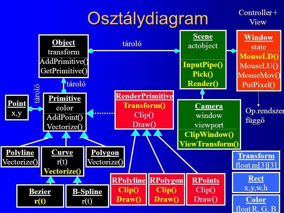 Osztálydiagram Window state MouseLD() MouseLU() MouseMov() PutPixel() Camera window viewport ClipWindow() ViewTransform() Object transform AddPrimitive() GetPrimitive() Primitive color AddPoint() Vectorize() Point x,y Polyline Vectorize() Curve r(t) Vectorize() Polygon Vectorize() RenderPrimitive Transform() Clip() Draw() RPoints Clip() Draw() RPolyline Clip() Draw() RPolygon Clip() Draw() Bezier r(t) B-Spline r(t) Scene actobject InputPipe() Pick() Render() tároló Op.rendszer függő Controller + View Color float R, G, B Rect x,y,w,h Transform float m[3][3]
