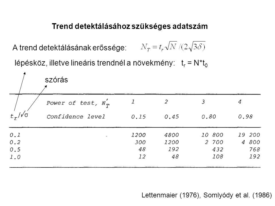 Trend detektálásához szükséges adatszám Lettenmaier (1976), Somlyódy et al.