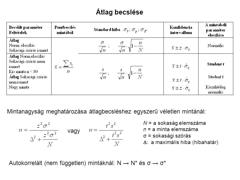 Átlag becslése Mintanagyság meghatározása átlagbecsléshez egyszerű véletlen mintánál: N = a sokaság elemszáma n = a minta elemszáma σ = sokasági szórás  : a maximális hiba (hibahatár) vagy Autokorrelált (nem független) mintáknál: N → N* és σ → σ*