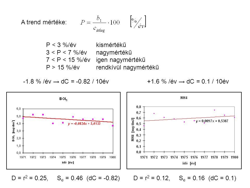 A trend mértéke: P < 3 %/évkismértékű 3 < P < 7 %/évnagymértékű 7 < P < 15 %/évigen nagymértékű P > 15 %/évrendkívül nagymértékű -1.8 % /év → dC = -0.82 / 10év+1.6 % /év → dC = 0.1 / 10év D = r 2 = 0.25, S e = 0.46(dC = -0.82)D = r 2 = 0.12, S e = 0.16 (dC = 0.1)