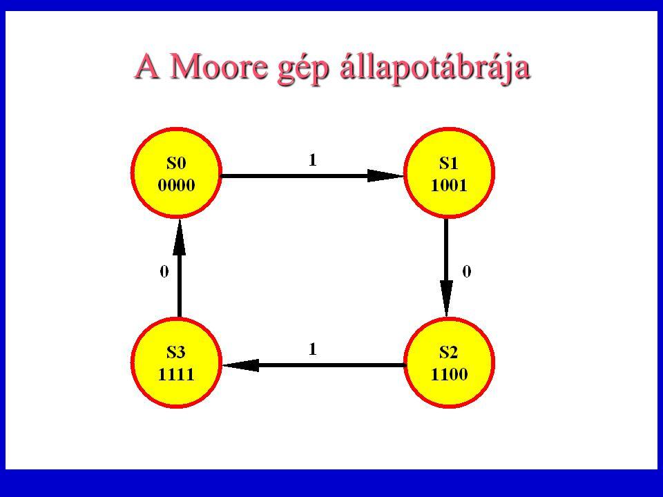 A Moore gép állapotábrája