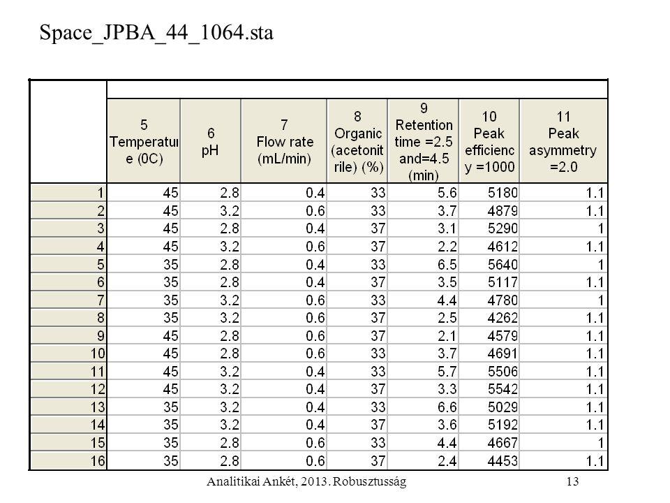 Analitikai Ankét, 2013. Robusztusság13 Space_JPBA_44_1064.sta