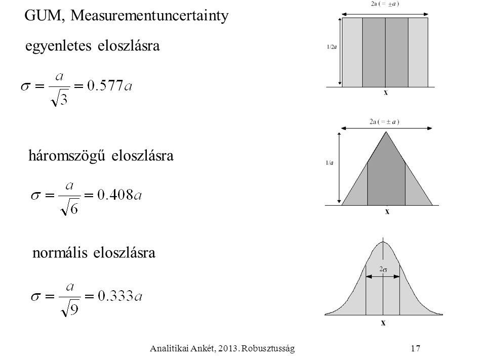 Analitikai Ankét, 2013. Robusztusság17 egyenletes eloszlásra háromszögű eloszlásra normális eloszlásra GUM, Measurementuncertainty