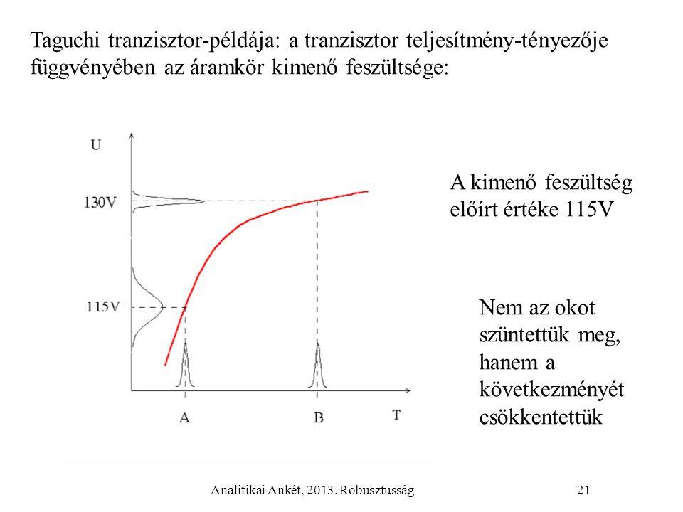 Analitikai Ankét, 2013. Robusztusság21 Taguchi tranzisztor-példája: a tranzisztor teljesítmény-tényezője függvényében az áramkör kimenő feszültsége: A