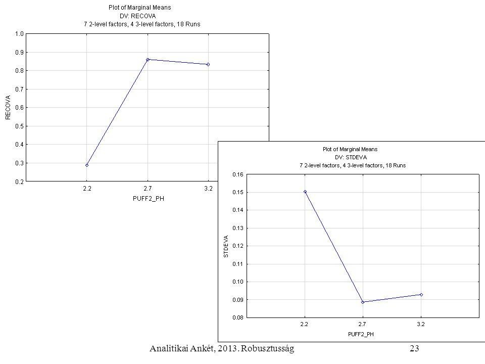 Analitikai Ankét, 2013. Robusztusság23
