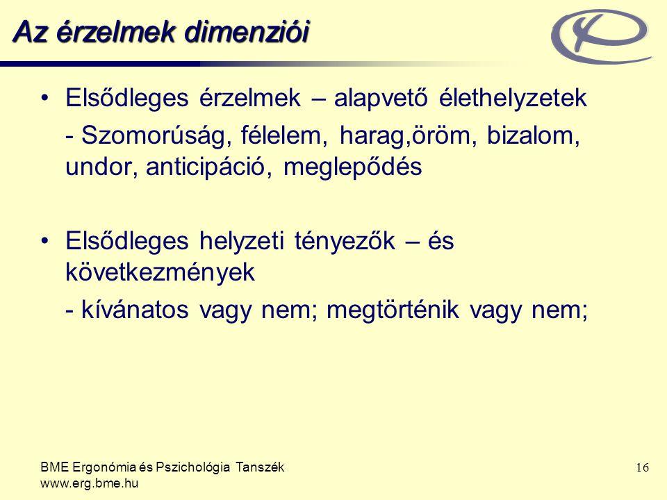 BME Ergonómia és Pszichológia Tanszék www.erg.bme.hu 16 Az érzelmek dimenziói Elsődleges érzelmek – alapvető élethelyzetek - Szomorúság, félelem, harag,öröm, bizalom, undor, anticipáció, meglepődés Elsődleges helyzeti tényezők – és következmények - kívánatos vagy nem; megtörténik vagy nem;