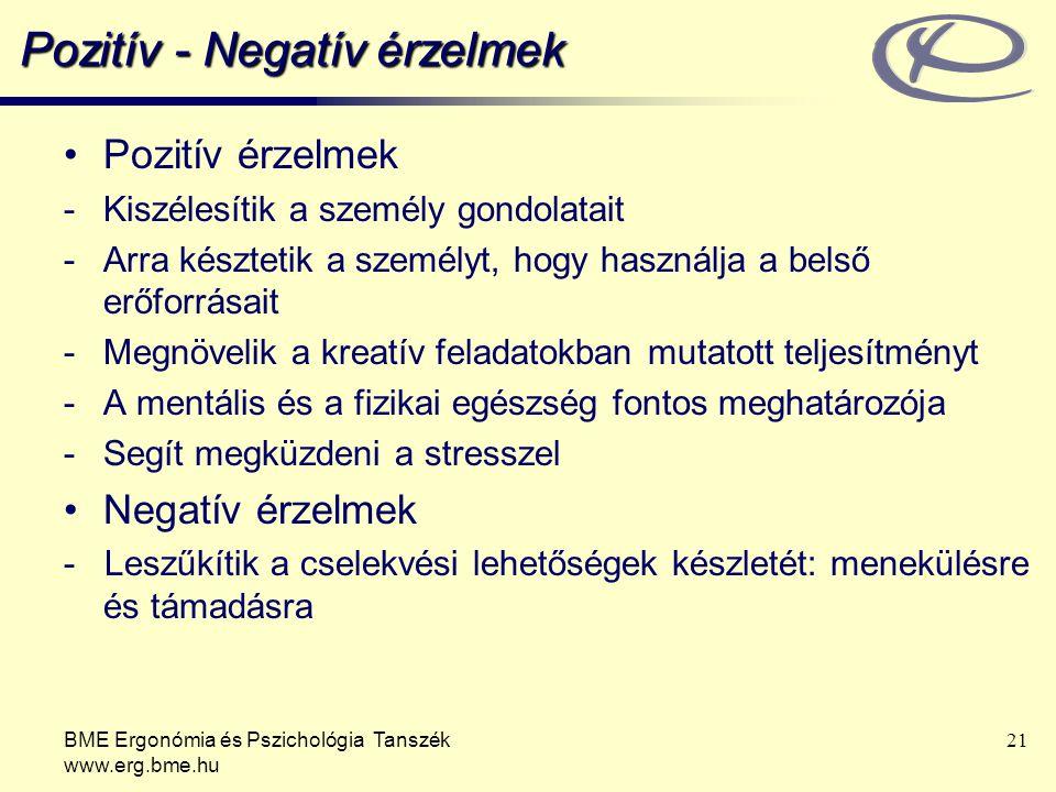 BME Ergonómia és Pszichológia Tanszék www.erg.bme.hu 21 Pozitív - Negatív érzelmek Pozitív érzelmek -Kiszélesítik a személy gondolatait -Arra késztetik a személyt, hogy használja a belső erőforrásait -Megnövelik a kreatív feladatokban mutatott teljesítményt -A mentális és a fizikai egészség fontos meghatározója -Segít megküzdeni a stresszel Negatív érzelmek - Leszűkítik a cselekvési lehetőségek készletét: menekülésre és támadásra