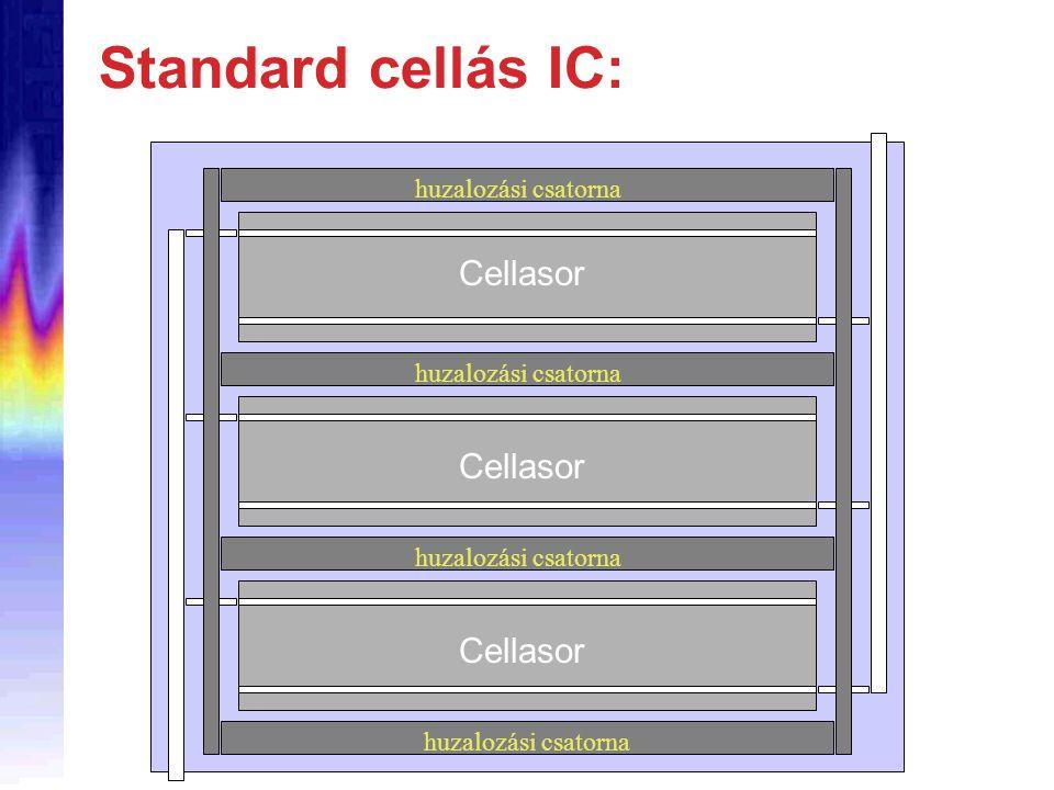 Standard cellás IC: Cellasor huzalozási csatorna