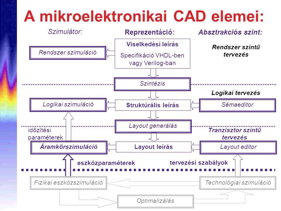 Optimalizálás Fizikai eszközszimulációTechnológiai szimuláció eszközparaméterek tervezési szabályok Viselkedési leírás Specifikáció VHDL-ben vagy Veri