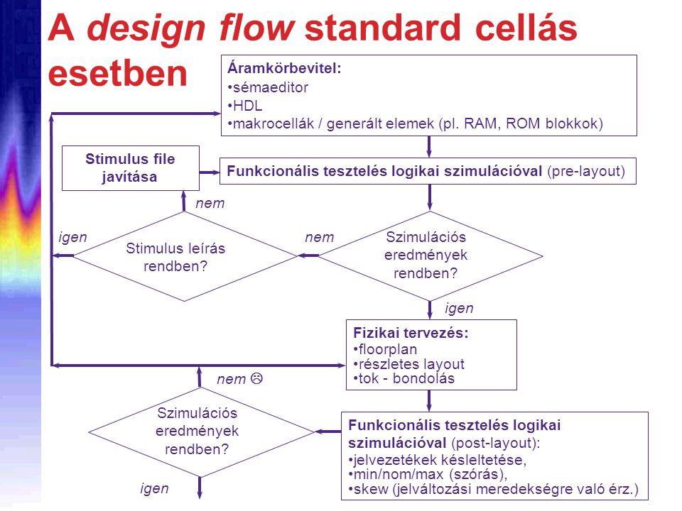 A design flow standard cellás esetben Áramkörbevitel: sémaeditor HDL makrocellák / generált elemek (pl. RAM, ROM blokkok) Funkcionális tesztelés logik