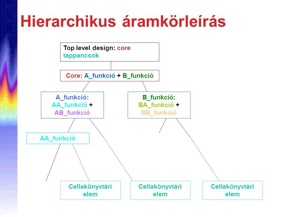 Hierarchikus áramkörleírás Top level design: core tappancsok Core: A_funkció + B_funkció A_funkció: AA_funkció + AB_funkció B_funkció: BA_funkció + BB