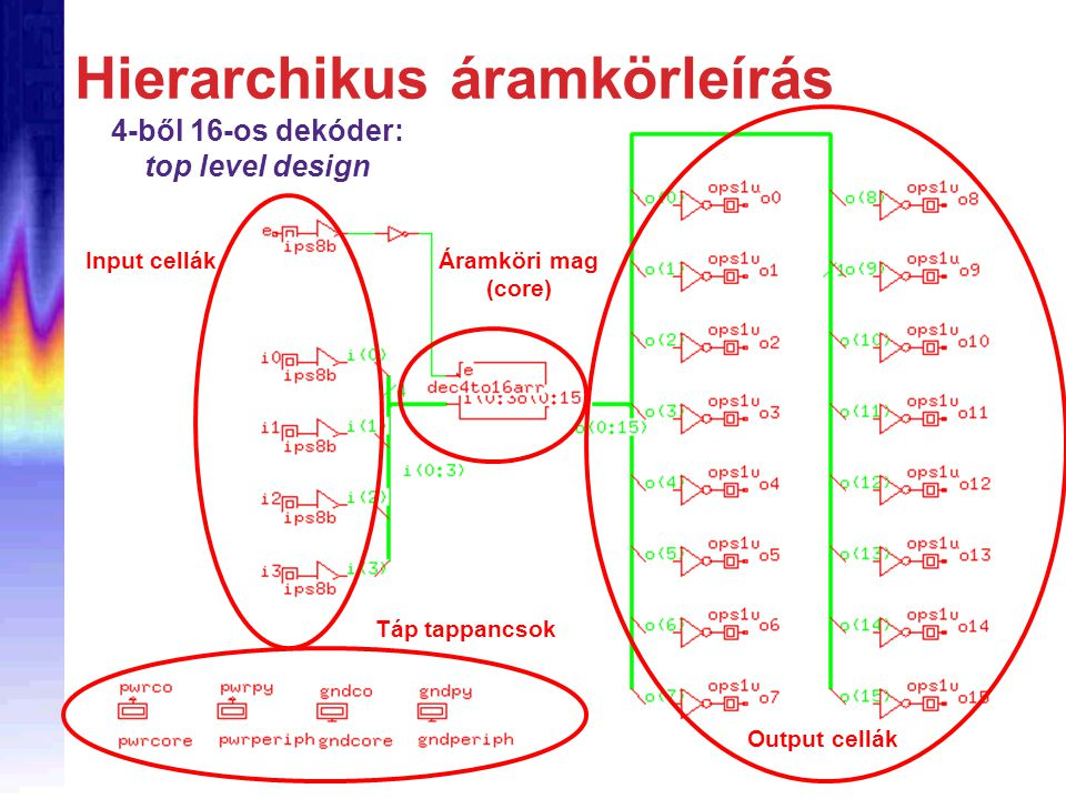 Hierarchikus áramkörleírás 4-ből 16-os dekóder: top level design Input cellák Áramköri mag (core) Output cellák Táp tappancsok
