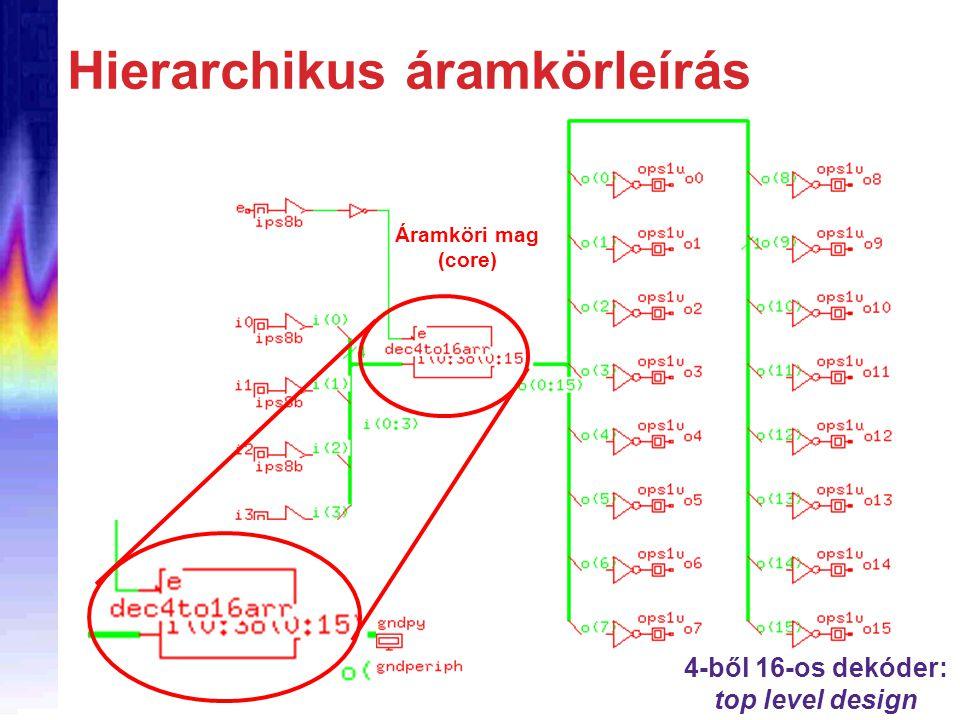 Hierarchikus áramkörleírás 4-ből 16-os dekóder: top level design Áramköri mag (core)
