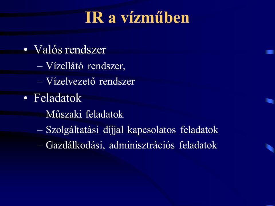 IR a vízműben Valós rendszer –Vízellátó rendszer, –Vízelvezető rendszer Feladatok –Műszaki feladatok –Szolgáltatási díjjal kapcsolatos feladatok –Gazdálkodási, adminisztrációs feladatok
