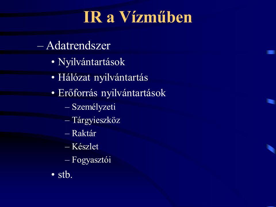 IR a Vízműben –Adatrendszer Nyilvántartások Hálózat nyilvántartás Erőforrás nyilvántartások –Személyzeti –Tárgyieszköz –Raktár –Készlet –Fogyasztói stb.