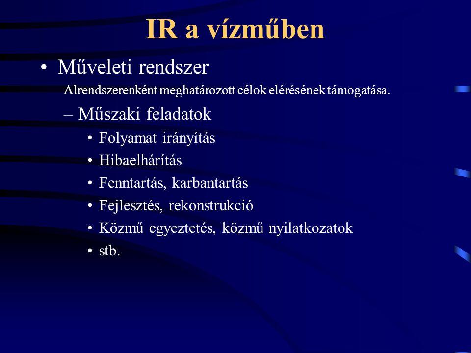 IR a vízműben Műveleti rendszer Alrendszerenként meghatározott célok elérésének támogatása.
