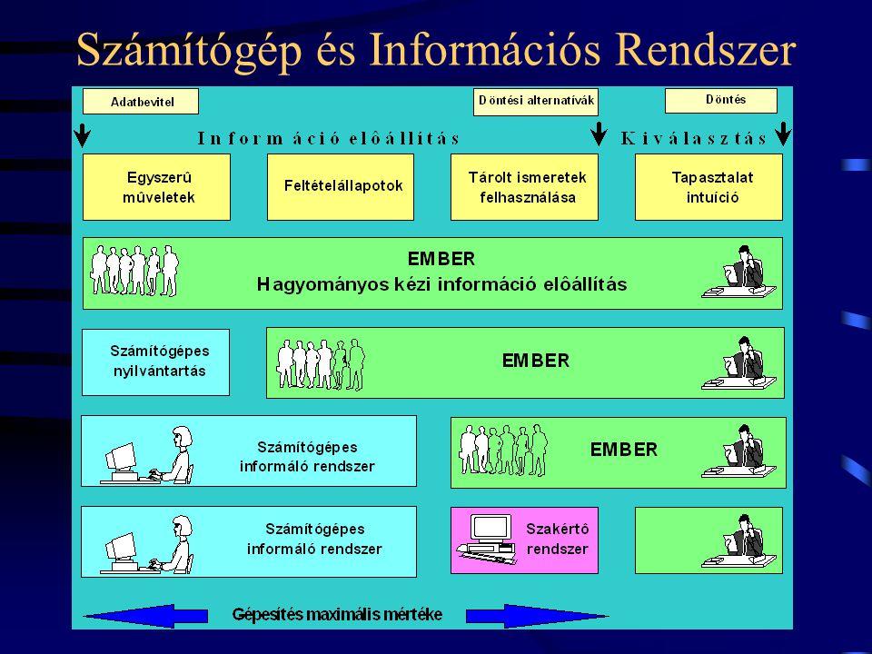 Számítógép és Információs Rendszer