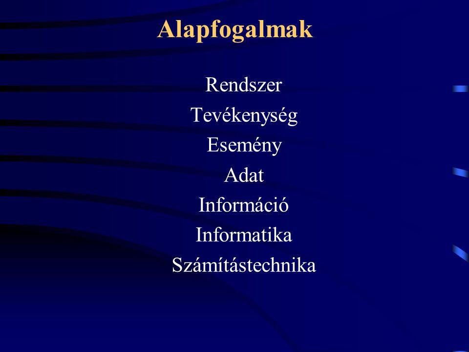 Alapfogalmak Rendszer Tevékenység Esemény Adat Információ Informatika Számítástechnika