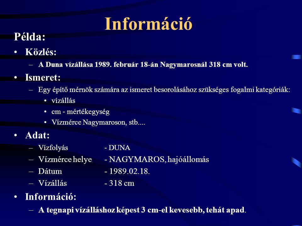 Információ Példa: Közlés: –A Duna vízállása 1989. február 18-án Nagymarosnál 318 cm volt.