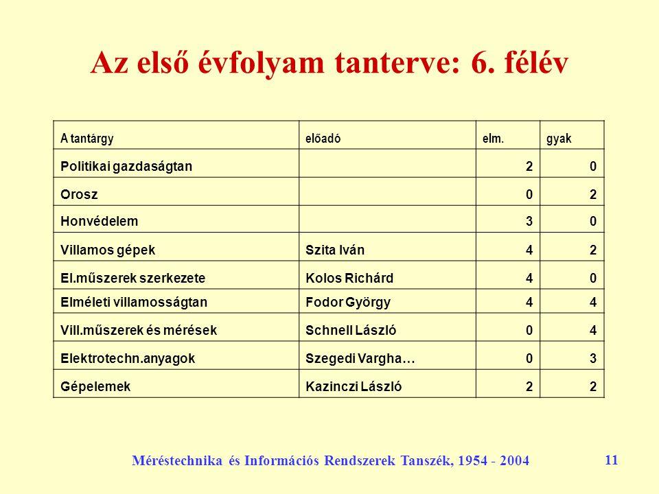 Méréstechnika és Információs Rendszerek Tanszék, 1954 - 2004 11 Az első évfolyam tanterve: 6. félév A tantárgyelőadóelm.gyak Politikai gazdaságtan 20