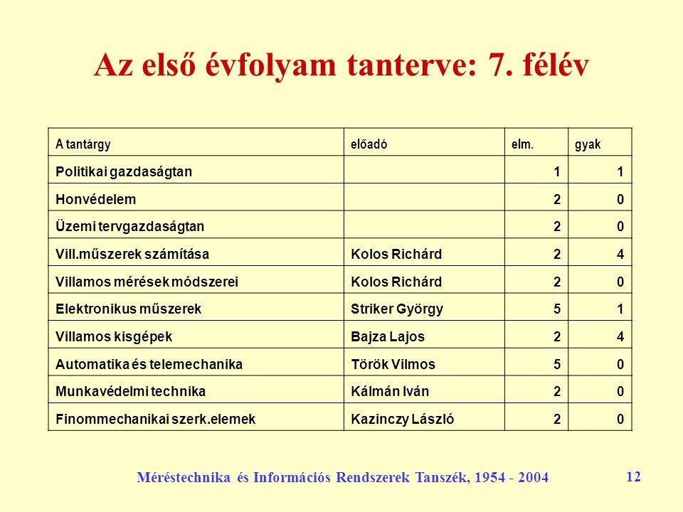 Méréstechnika és Információs Rendszerek Tanszék, 1954 - 2004 12 Az első évfolyam tanterve: 7. félév A tantárgyelőadóelm.gyak Politikai gazdaságtan 11