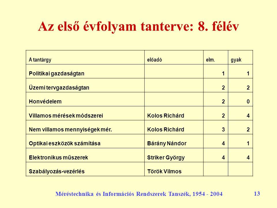 Méréstechnika és Információs Rendszerek Tanszék, 1954 - 2004 13 Az első évfolyam tanterve: 8. félév A tantárgyelőadóelm.gyak Politikai gazdaságtan 11
