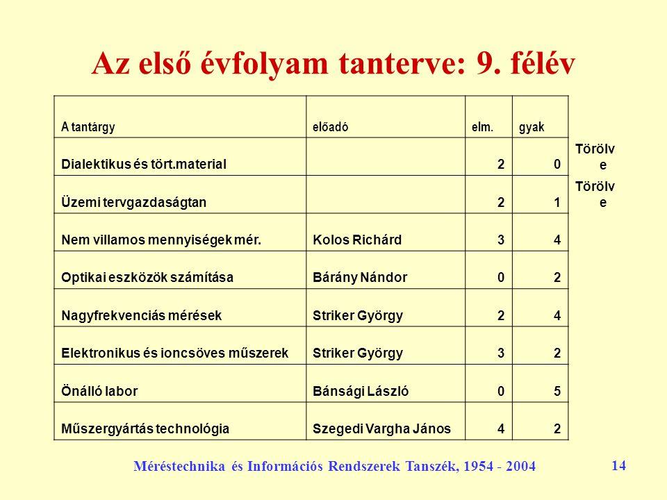Méréstechnika és Információs Rendszerek Tanszék, 1954 - 2004 14 Az első évfolyam tanterve: 9. félév A tantárgyelőadóelm.gyak Dialektikus és tört.mater
