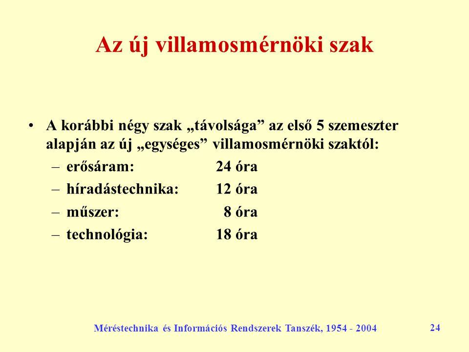 """Méréstechnika és Információs Rendszerek Tanszék, 1954 - 2004 24 Az új villamosmérnöki szak A korábbi négy szak """"távolsága"""" az első 5 szemeszter alapjá"""