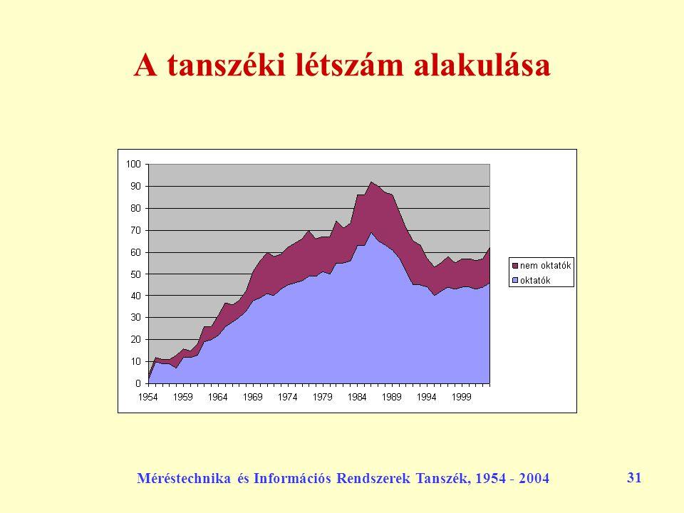 Méréstechnika és Információs Rendszerek Tanszék, 1954 - 2004 31 A tanszéki létszám alakulása